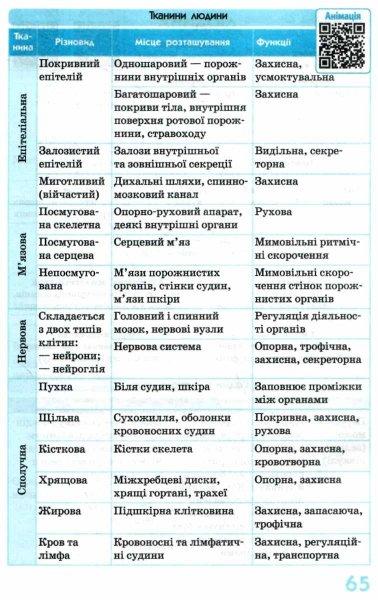 """Зайцева Біологія 6-11 класи Визначення таблиці і схеми (серія: Рятівник) купити """"Ранок"""""""